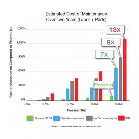 Estimated Cost of Maintenance 2 Year Comparison